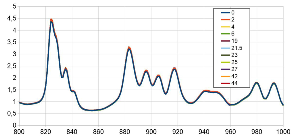 neonsee steady-state solar simulation spectral stability
