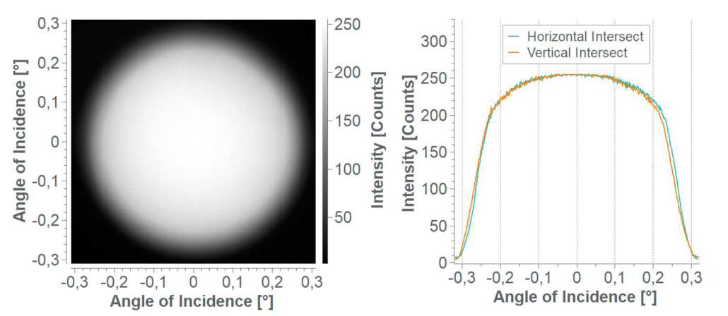 neonsee solar simulation beam divergence reference