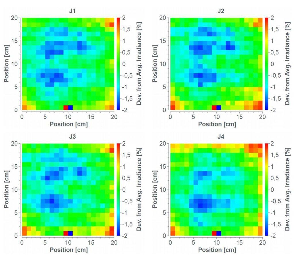 neonsee solar simulation: non-uniformity results 0.8 SC