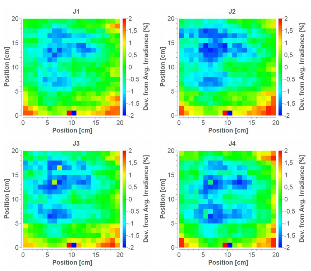 neonsee solar simulation: non-uniformity results @ 1.2 SC